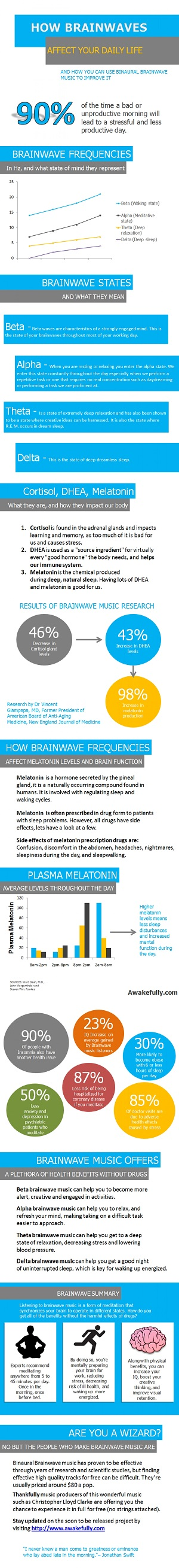 How brainwaves affect our daily life (click to enlarge)