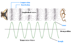 Longitudinal soundwave diagram